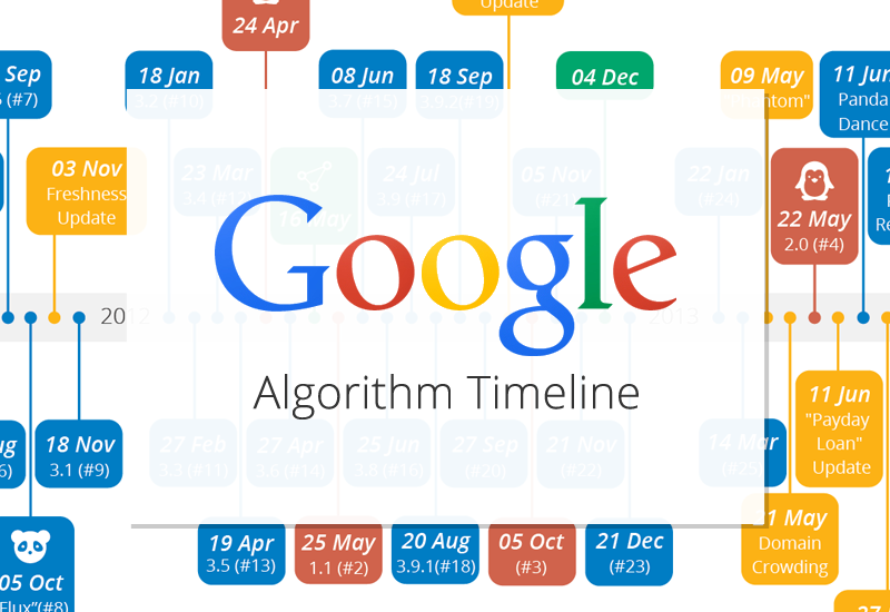 Google Algorithm Updates Timeline