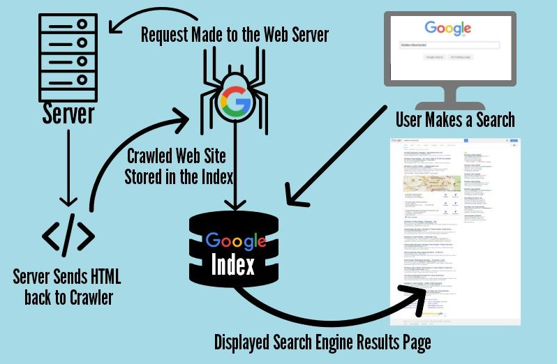 learn-how-search-engine-works