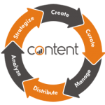 content marketing services patna