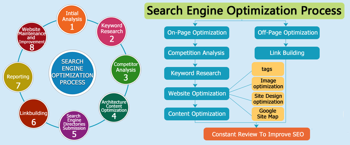 The Complete Beginner's Guide to Website Optimization - CandentSEO