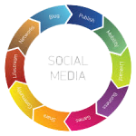 social media marketing services patna